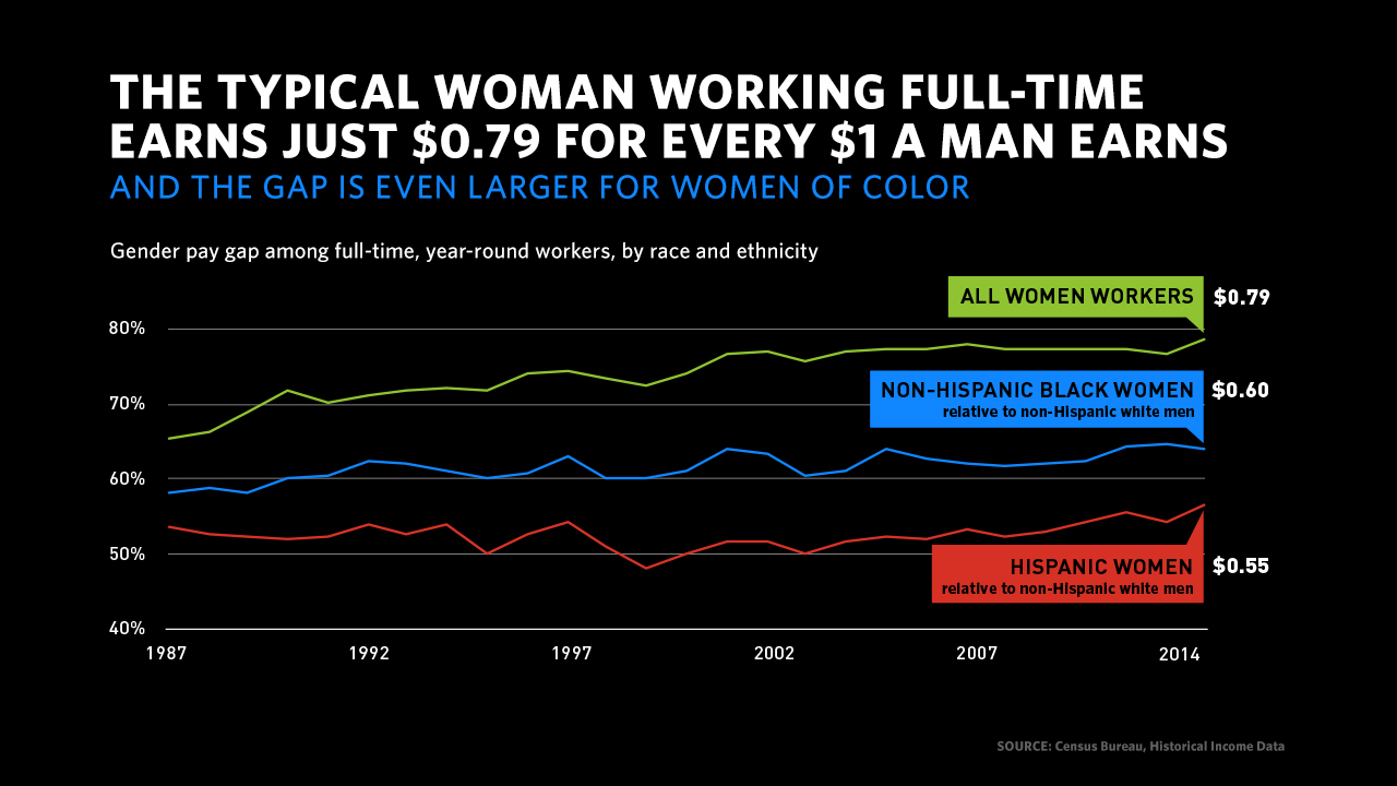 4 12 16 Equal Pay women of color